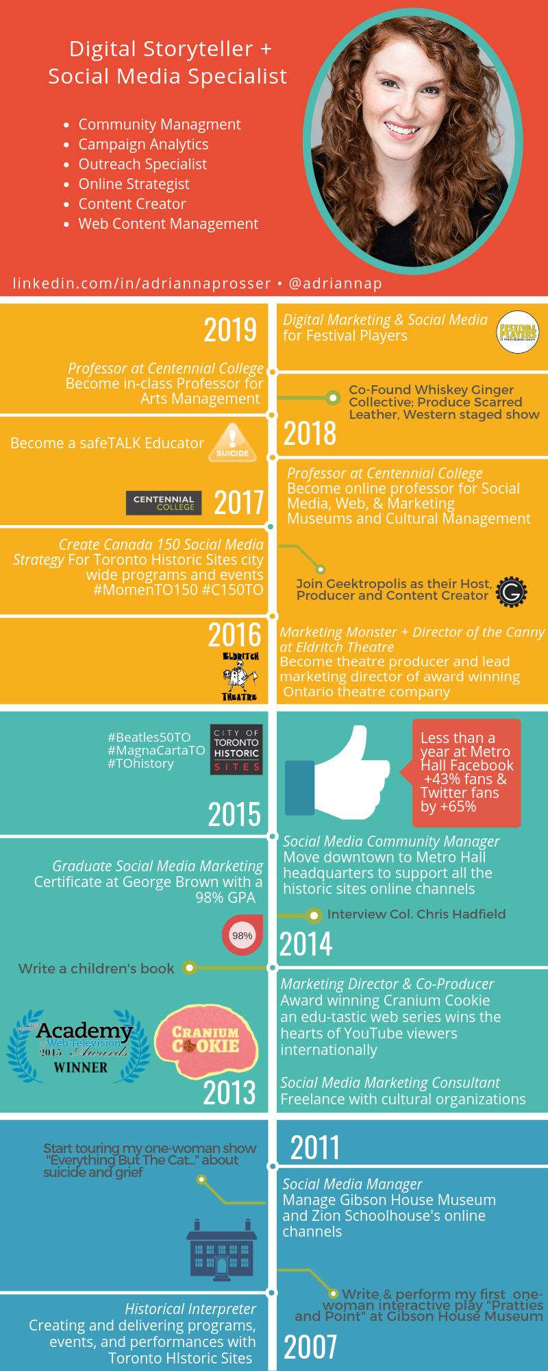 infographic of Adrianna Prosser's career as a (digital) storyteller
